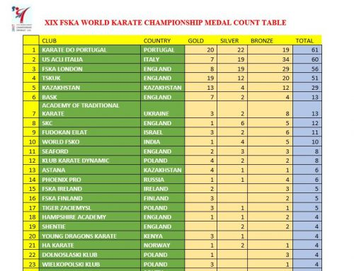 TSKUK Finish 4th in Medal Table at XIX FSKA World Championships.