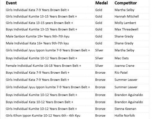 JKA England Open Shotokan Championships – Results