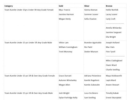 10th TSKUK National Open Shotokan Championships Results